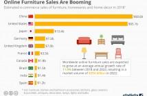 Online sales (1)