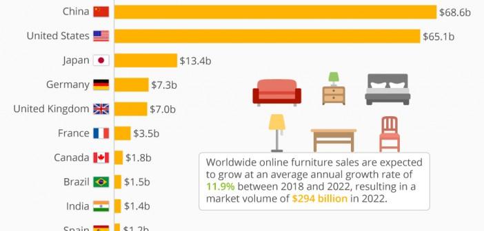 Muebles, tercer producto más vendido online en México