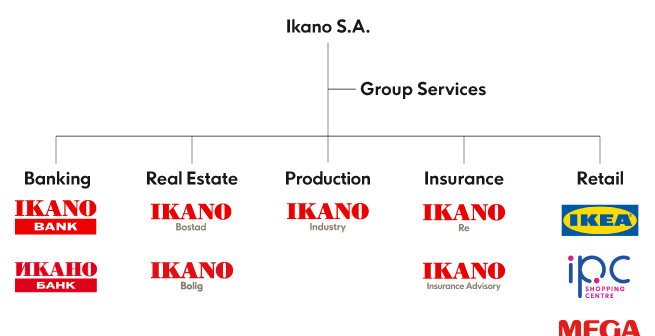 Ikano group 2