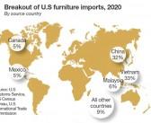 Vietnam ahora es el mayor exportador de muebles a USA